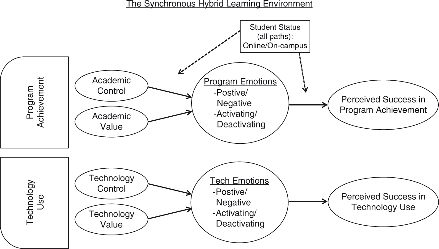 students emotions for achievement and technology use in  fig 1