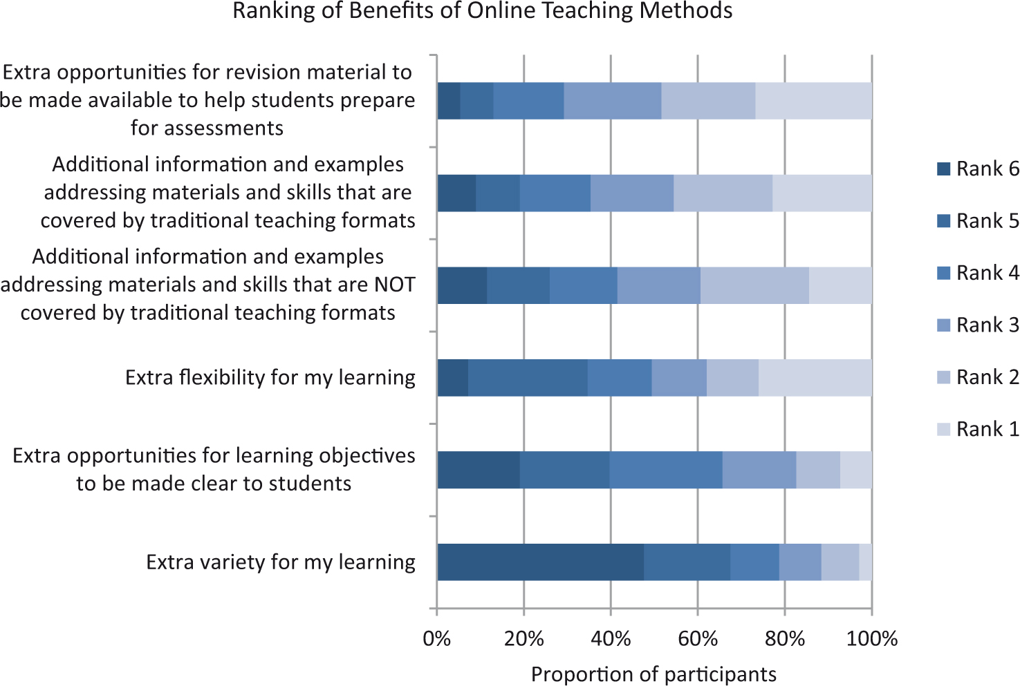 View of Supporting law students' skills development online – a